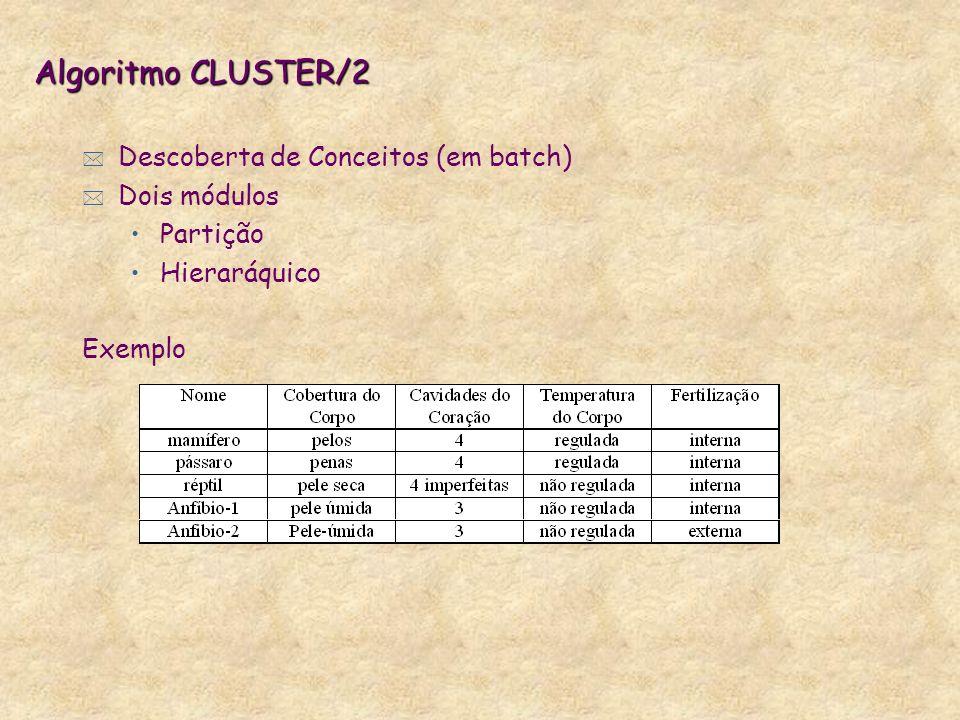 Algoritmo CLUSTER/2 * Descoberta de Conceitos (em batch) * Dois módulos Partição Hieraráquico Exemplo
