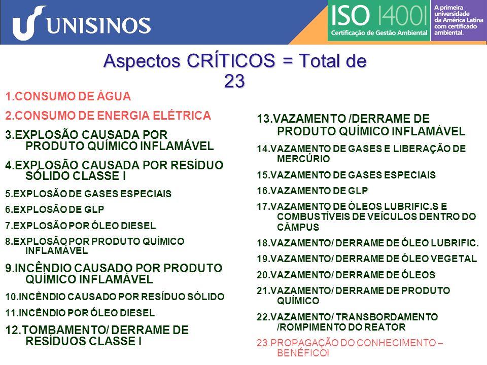 P02 Controle de Documentos Internet: ACESSO GERAL www.unisinos.br/sga