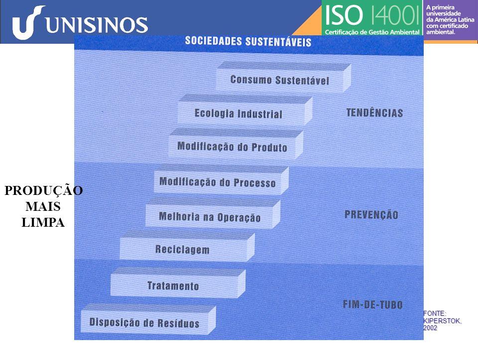 PRODUÇÃO MAIS LIMPA FONTE:KIPERSTOK,2002