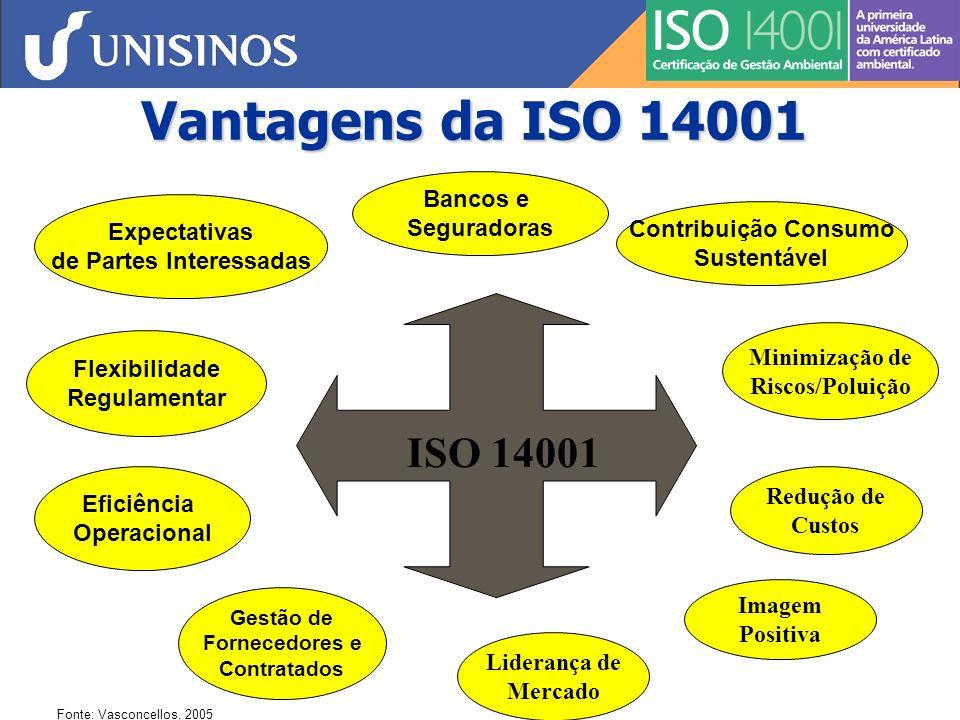 Vantagens do SGA ISO 14001 Diferencial Competitivo Minimização de Custos Melhoria da Imagem Aumento da Produtividade Conquista de Novos Mercados Parceria com a comunidade Eliminação de desperdícios Fazer mais com menos Otimização da alocação de recursos Agregação de valor em bens/serviços Melhoria Organizacional Minimização de Riscos Gestão ambiental sistematizada Integração da proteção ambiental à gestão de negócios Conscientização dos funcionários Ferramentas de gestão voltadas para a melhoria do desempenho ambiental Identificação do universo de interfaces com o meio ambiente Domínio sobre a regulamentação Minimização de acidentes e passivos ambientais Identificação e correção de vulnerabilidades