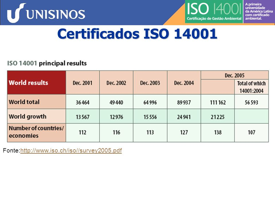 Certificados ISO 14001 Fonte:http://www.iso.ch/iso//survey2005.pdfhttp://www.iso.ch/iso//survey2005.pdf