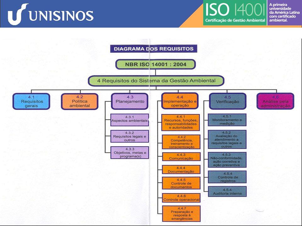 ISO 14001: SGA - Requisitos