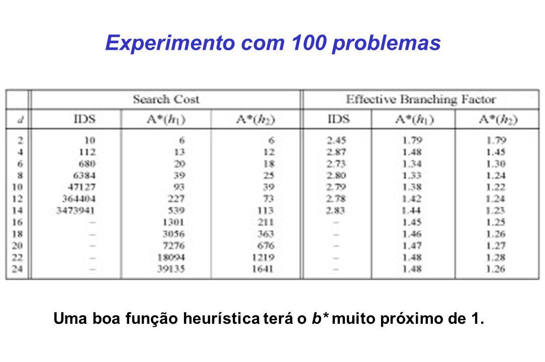 Experimento com 100 problemas Uma boa função heurística terá o b* muito próximo de 1.