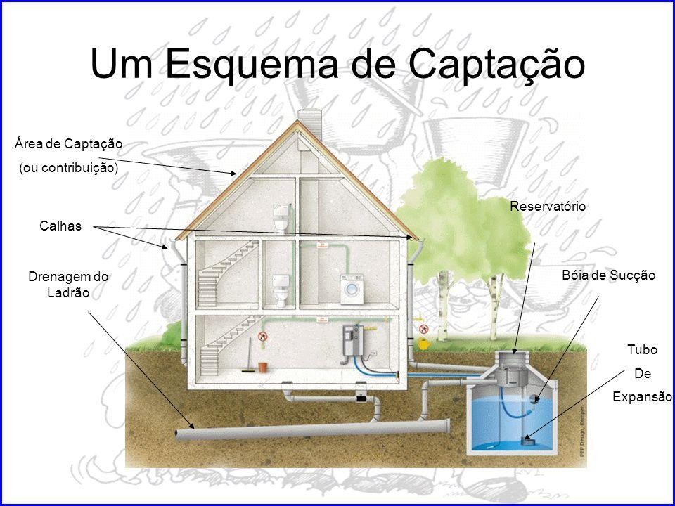 Um Esquema de Captação Área de Captação (ou contribuição) Calhas Drenagem do Ladrão Reservatório Bóia de Sucção Tubo De Expansão