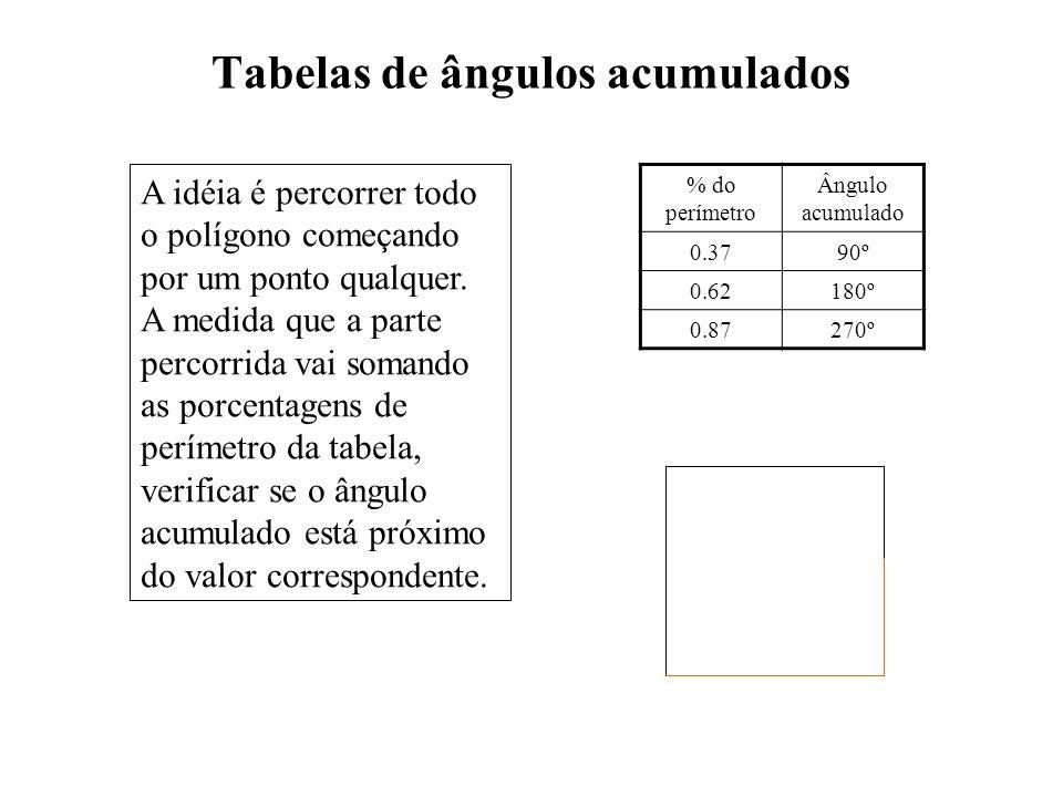 Tabelas de ângulos acumulados % do perímetro Ângulo acumulado 0.3790º 0.62180º 0.87270º A idéia é percorrer todo o polígono começando por um ponto qua