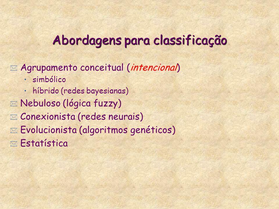 Abordagens para classificação * Agrupamento conceitual (intencional) simbólico híbrido (redes bayesianas) * Nebuloso (lógica fuzzy) * Conexionista (redes neurais) * Evolucionista (algoritmos genéticos) * Estatística