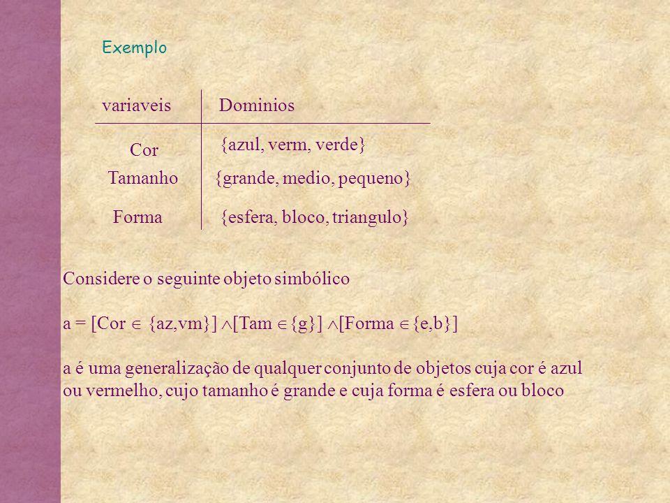 Exemplo variaveisDominios Cor Tamanho Forma {azul, verm, verde} {grande, medio, pequeno} {esfera, bloco, triangulo} Considere o seguinte objeto simból