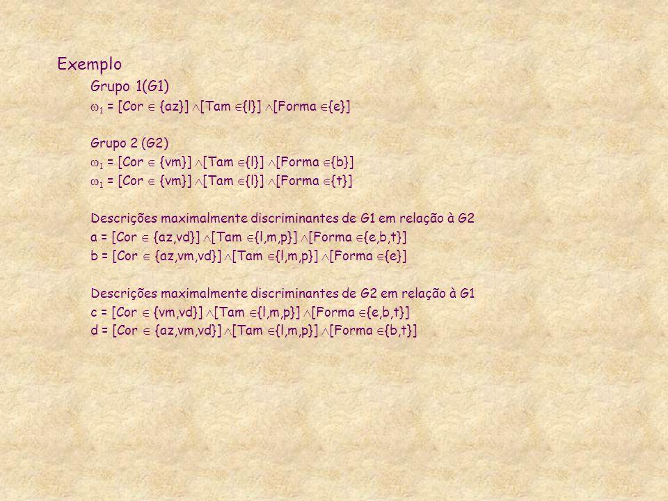 Exemplo Grupo 1(G1) 1 = [Cor {az}] [Tam {l}] [Forma {e}] Grupo 2 (G2) 1 = [Cor {vm}] [Tam {l}] [Forma {b}] 1 = [Cor {vm}] [Tam {l}] [Forma {t}] Descrições maximalmente discriminantes de G1 em relação à G2 a = [Cor {az,vd}] [Tam {l,m,p}] [Forma {e,b,t}] b = [Cor {az,vm,vd}] [Tam {l,m,p}] [Forma {e}] Descrições maximalmente discriminantes de G2 em relação à G1 c = [Cor {vm,vd}] [Tam {l,m,p}] [Forma {e,b,t}] d = [Cor {az,vm,vd}] [Tam {l,m,p}] [Forma {b,t}]