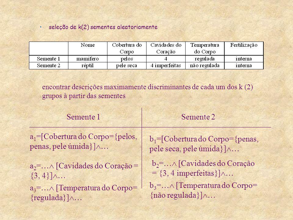 seleção de k(2) sementes aleatoriamente encontrar descrições maximamente discriminantes de cada um dos k (2) grupos à partir das sementes a 1 =[Cobertura do Corpo={pelos, penas, pele úmida}] a 2 = [Cavidades do Coração = {3, 4}] a 3 = [Temperatura do Corpo= {regulada}] b 1 =[Cobertura do Corpo={penas, pele seca, pele úmida}] b 2 = [Cavidades do Coração = {3, 4 imperfeitas}] b 3 = [Temperatura do Corpo= {não regulada}] Semente 1Semente 2