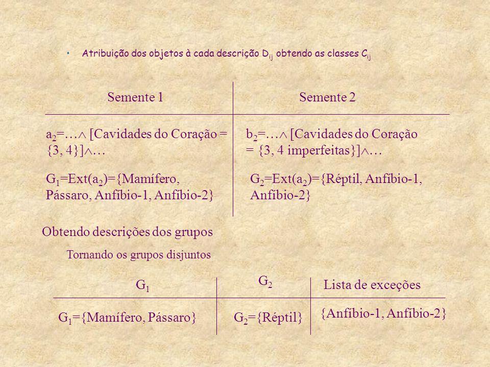 Atribuição dos objetos à cada descrição D ij obtendo as classes C ij a 2 = [Cavidades do Coração = {3, 4}] b 2 = [Cavidades do Coração = {3, 4 imperfeitas}] Semente 1Semente 2 G 1 =Ext(a 2 )={Mamífero, Pássaro, Anfíbio-1, Anfíbio-2} G 2 =Ext(a 2 )={Réptil, Anfíbio-1, Anfíbio-2} Obtendo descrições dos grupos Tornando os grupos disjuntos G1G1 G2G2 G 1 ={Mamífero, Pássaro}G 2 ={Réptil} Lista de exceções {Anfíbio-1, Anfíbio-2}