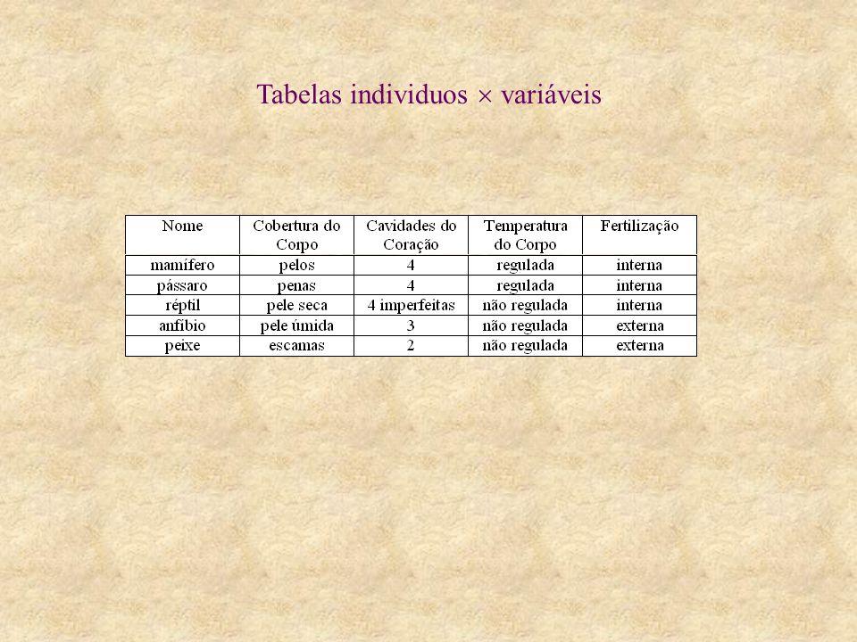 Tabelas individuos variáveis