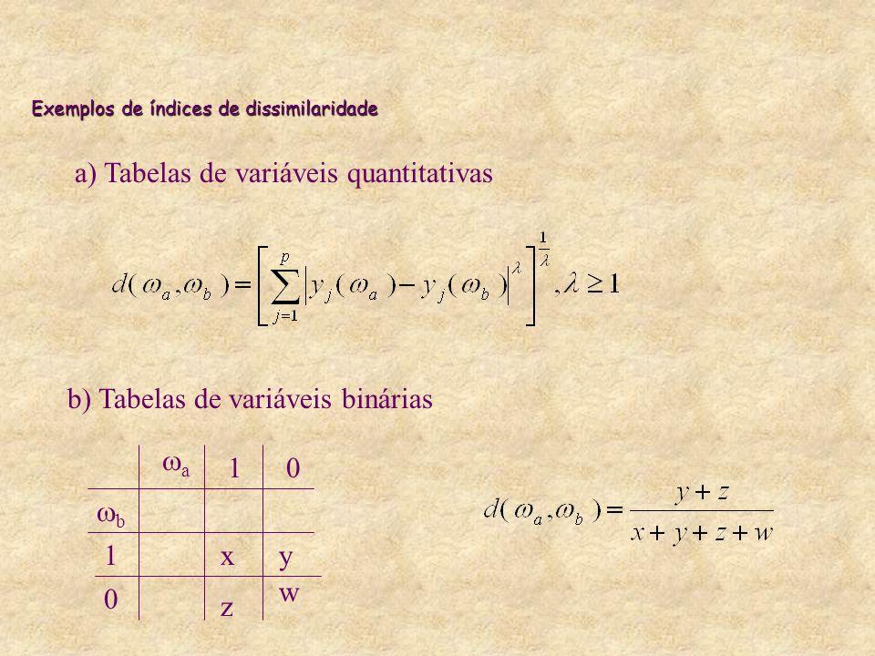 Exemplos de índices de dissimilaridade a) Tabelas de variáveis quantitativas b) Tabelas de variáveis binárias a 10 b 1 0 xy z w