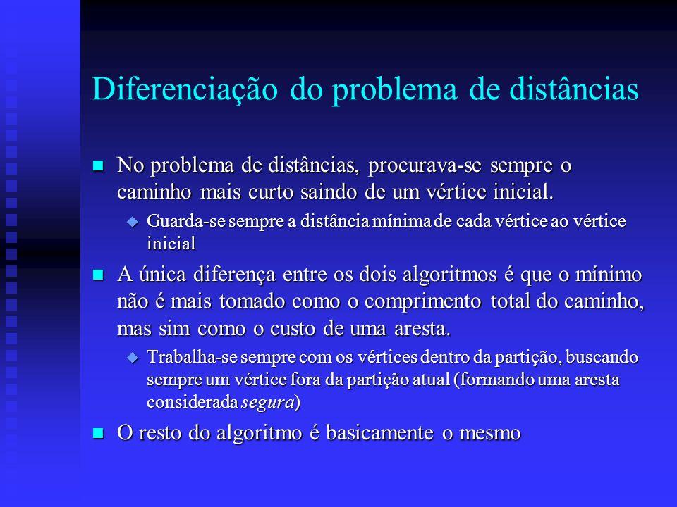 Diferenciação do problema de distâncias n No problema de distâncias, procurava-se sempre o caminho mais curto saindo de um vértice inicial. u Guarda-s