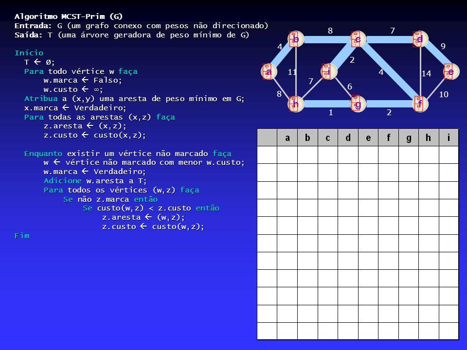 Algoritmo MCST-Prim (G) Entrada: G (um grafo conexo com pesos não direcionado) Saída: T (uma árvore geradora de peso mínimo de G) Início T Ø; Para tod