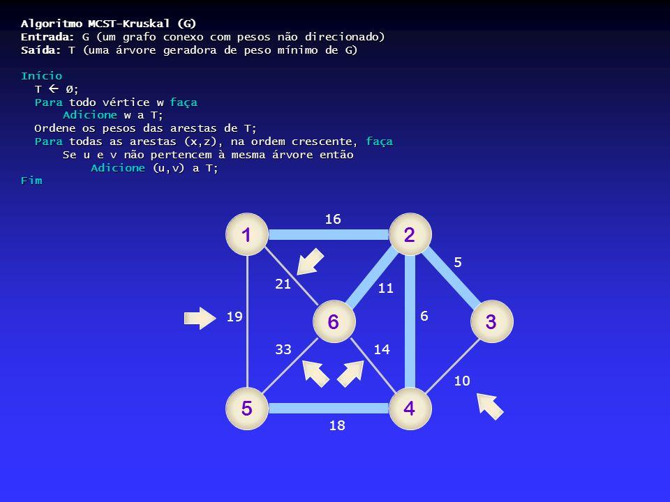 Algoritmo MCST-Kruskal (G) Entrada: G (um grafo conexo com pesos não direcionado) Saída: T (uma árvore geradora de peso mínimo de G) Início T Ø; Para