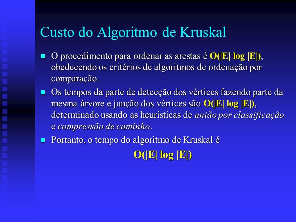 Custo do Algoritmo de Kruskal n O procedimento para ordenar as arestas é O(|E| log |E|), obedecendo os critérios de algoritmos de ordenação por compar