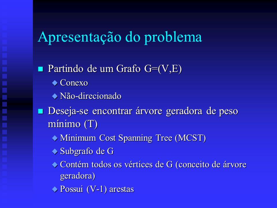 Apresentação do problema n Partindo de um Grafo G=(V,E) u Conexo u Não-direcionado n Deseja-se encontrar árvore geradora de peso mínimo (T) u Minimum