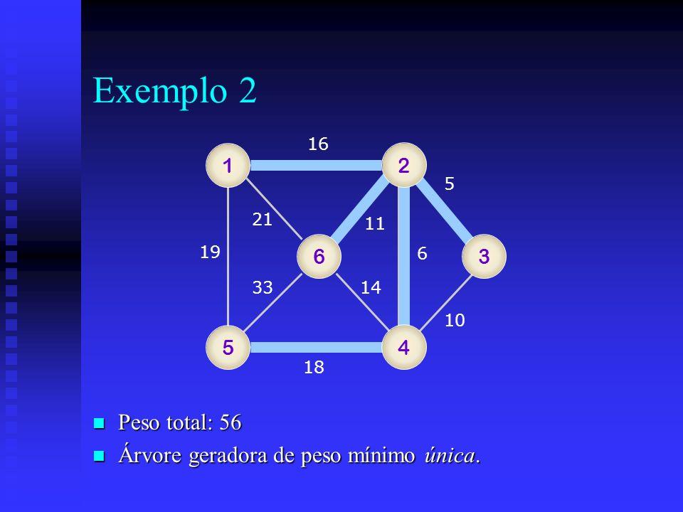 Exemplo 2 1 16 5 18 19 11 6 10 1433 21 5 4 63 2 n Peso total: 56 n Árvore geradora de peso mínimo única.