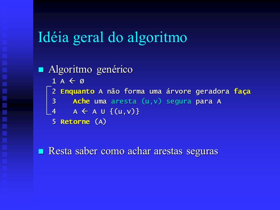 Idéia geral do algoritmo n Algoritmo genérico 1 A Ø 2 Enquanto A não forma uma árvore geradora faça 3 Ache uma aresta (u,v) segura para A 4 A A U {(u,