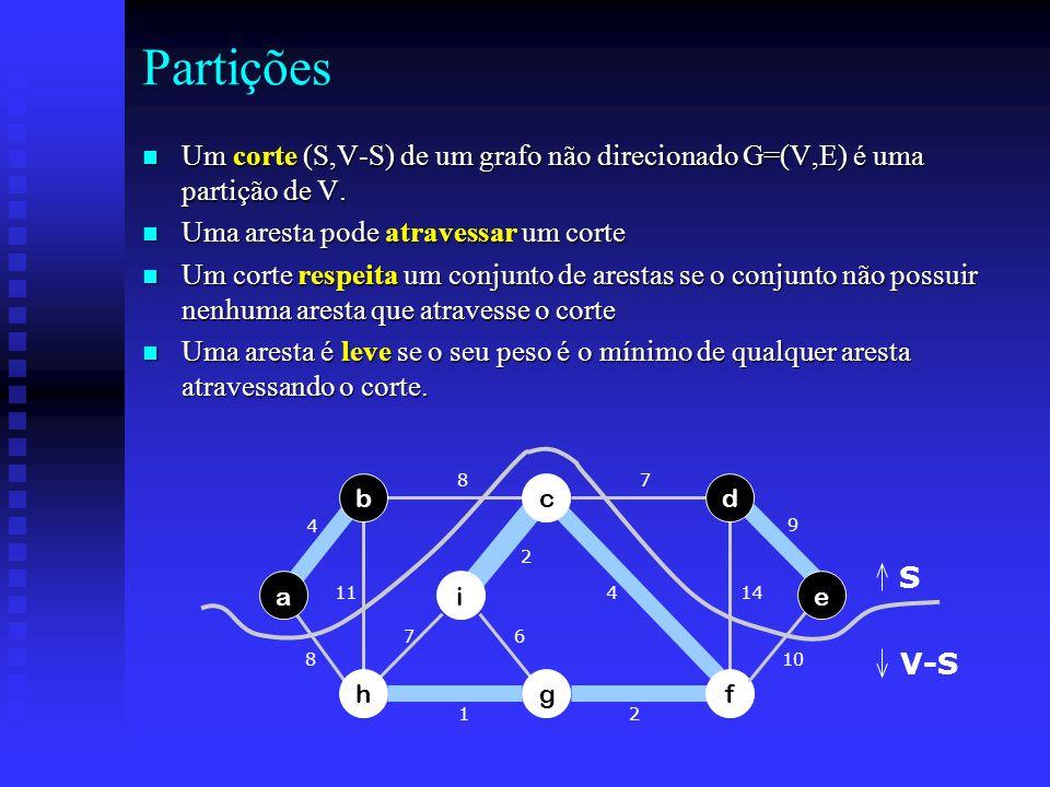 Partições n Um corte (S,V-S) de um grafo não direcionado G=(V,E) é uma partição de V. n Uma aresta pode atravessar um corte n Um corte respeita um con