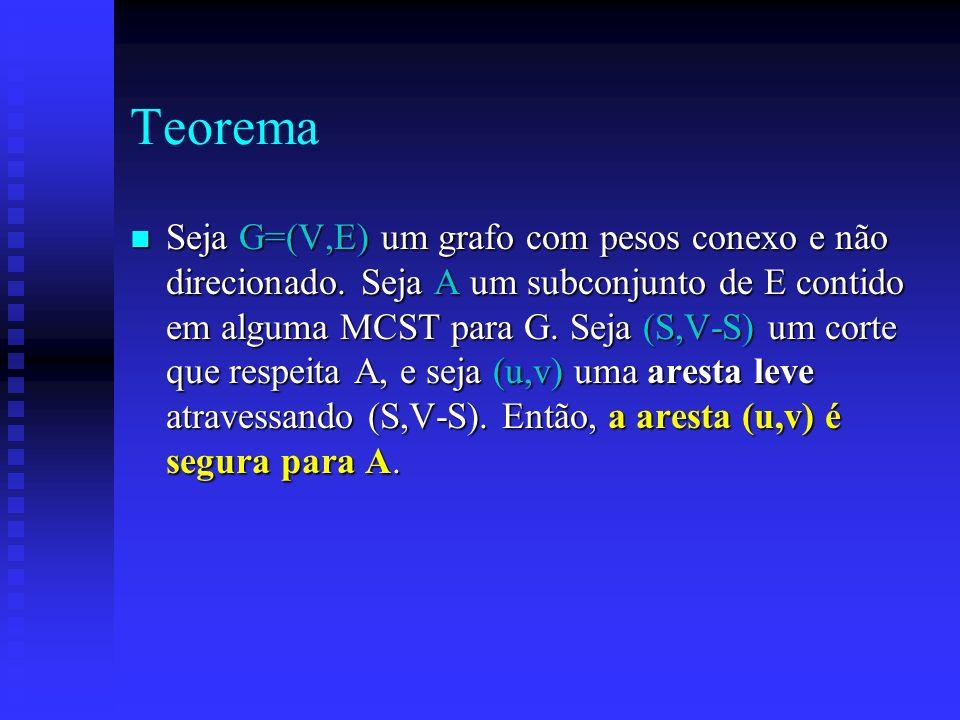 Teorema n Seja G=(V,E) um grafo com pesos conexo e não direcionado. Seja A um subconjunto de E contido em alguma MCST para G. Seja (S,V-S) um corte qu