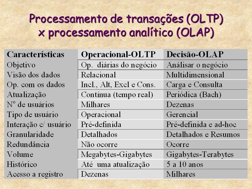 Processamento de transações (OLTP) x processamento analítico (OLAP)