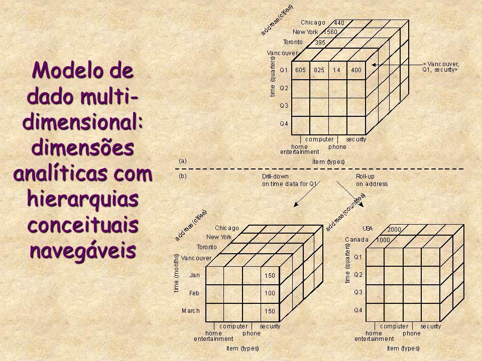 Modelo de dado multi- dimensional: dimensões analíticas com hierarquias conceituais navegáveis