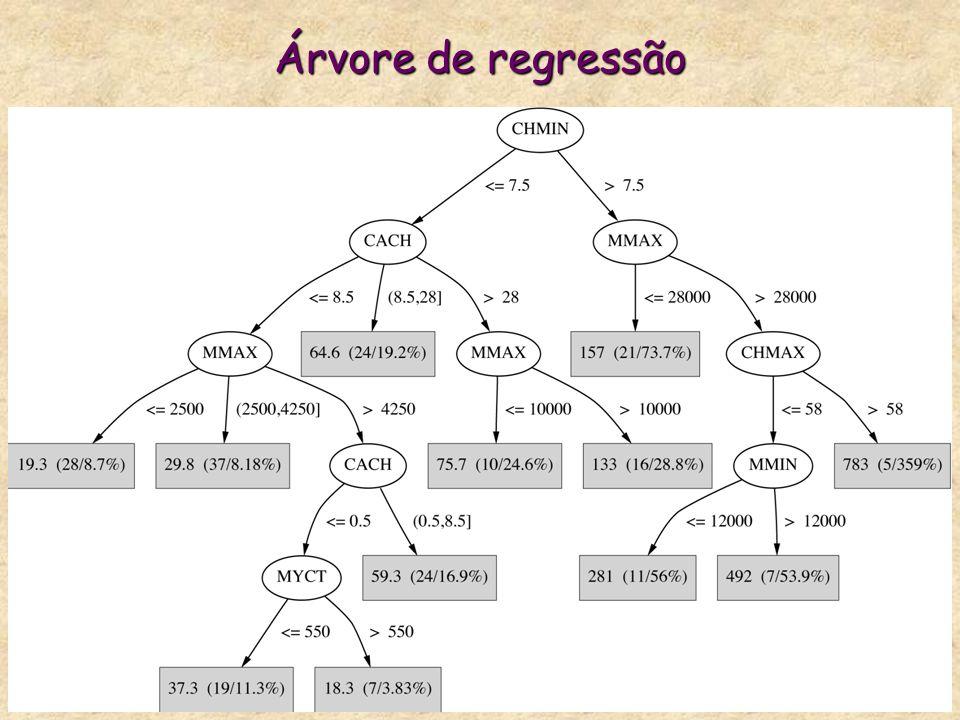 Árvore de regressão