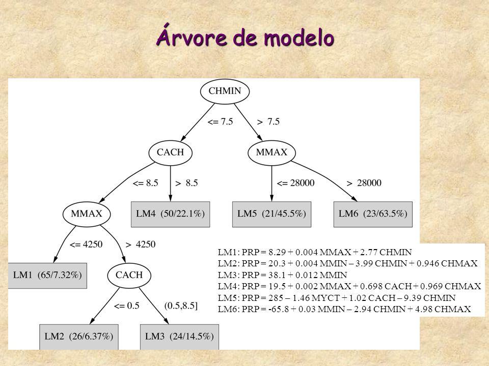 Árvore de modelo LM1: PRP = 8.29 + 0.004 MMAX + 2.77 CHMIN LM2: PRP = 20.3 + 0.004 MMIN – 3.99 CHMIN + 0.946 CHMAX LM3: PRP = 38.1 + 0.012 MMIN LM4: PRP = 19.5 + 0.002 MMAX + 0.698 CACH + 0.969 CHMAX LM5: PRP = 285 – 1.46 MYCT + 1.02 CACH – 9.39 CHMIN LM6: PRP = -65.8 + 0.03 MMIN – 2.94 CHMIN + 4.98 CHMAX