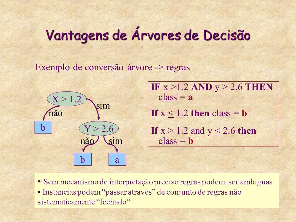 Vantagens de Árvores de Decisão Exemplo de conversão árvore -> regras Sem mecanismo de interpretação preciso regras podem ser ambíguas Instâncias podem passar através de conjunto de regras não sistematicamente fechado X > 1.2 Y > 2.6 b ab sim não simnão IF x >1.2 AND y > 2.6 THEN class = a If x < 1.2 then class = b If x > 1.2 and y < 2.6 then class = b