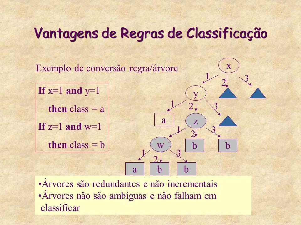 Vantagens de Regras de Classificação Árvores são redundantes e não incrementais Árvores não são ambíguas e não falham em classificar x y z w a bb abb 1 1 1 1 2 2 2 2 3 3 3 3 If x=1 and y=1 then class = a If z=1 and w=1 then class = b Exemplo de conversão regra/árvore