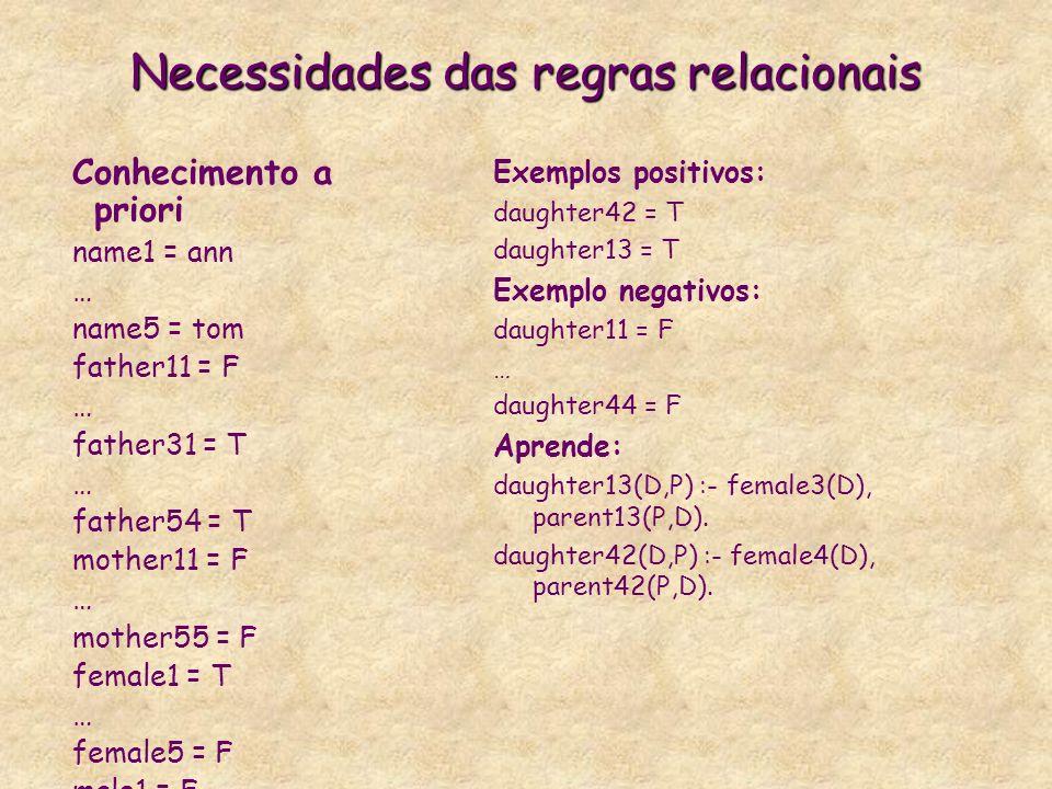 Necessidades das regras relacionais Conhecimento a priori name1 = ann … name5 = tom father11 = F … father31 = T … father54 = T mother11 = F … mother55 = F female1 = T … female5 = F male1 = F Exemplos positivos: daughter42 = T daughter13 = T Exemplo negativos: daughter11 = F … daughter44 = F Aprende: daughter13(D,P) :- female3(D), parent13(P,D).