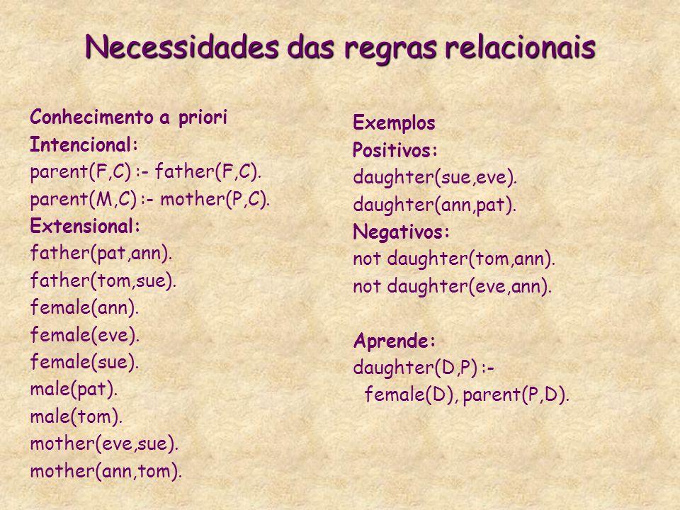 Necessidades das regras relacionais Conhecimento a priori Intencional: parent(F,C) :- father(F,C).