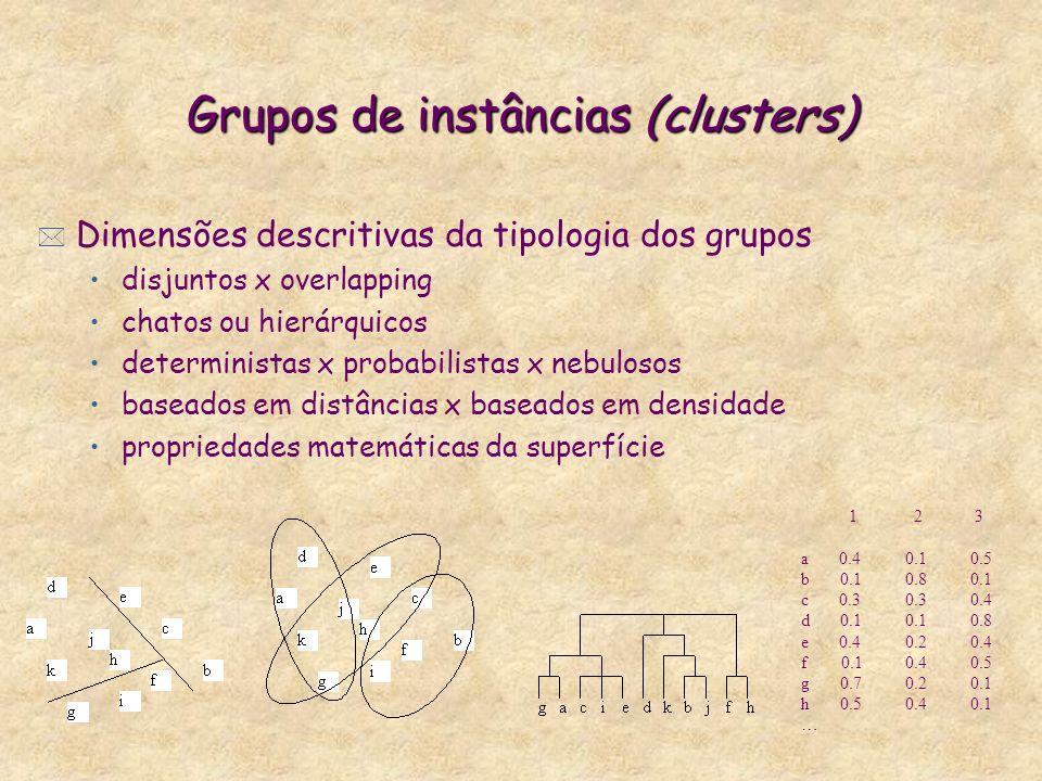 Grupos de instâncias (clusters) * Dimensões descritivas da tipologia dos grupos disjuntos x overlapping chatos ou hierárquicos deterministas x probabilistas x nebulosos baseados em distâncias x baseados em densidade propriedades matemáticas da superfície 1 2 3 a 0.40.1 0.5 b 0.10.8 0.1 c 0.30.3 0.4 d 0.10.1 0.8 e 0.40.2 0.4 f 0.10.4 0.5 g 0.70.2 0.1 h 0.50.4 0.1 …