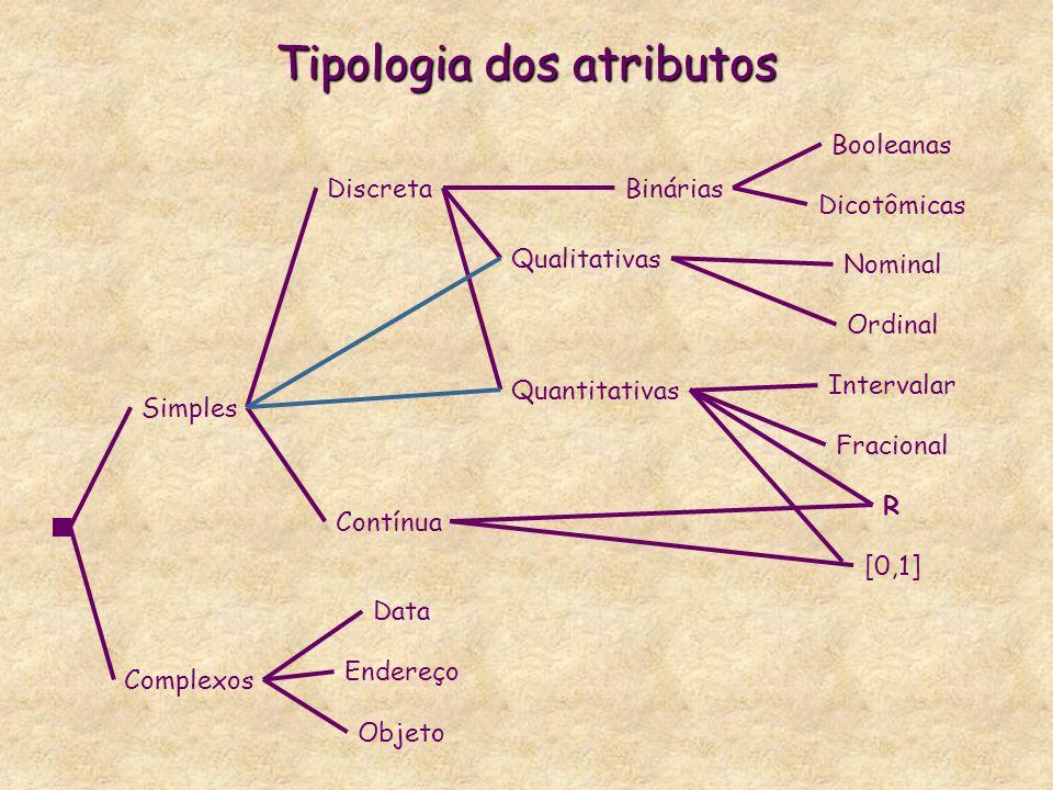 Tipologia dos atributos Simples Complexos Binárias Dicotômicas Booleanas Qualitativas Nominal Ordinal Quantitativas Intervalar Fracional Discreta Contínua Objeto Data Endereço R [0,1]