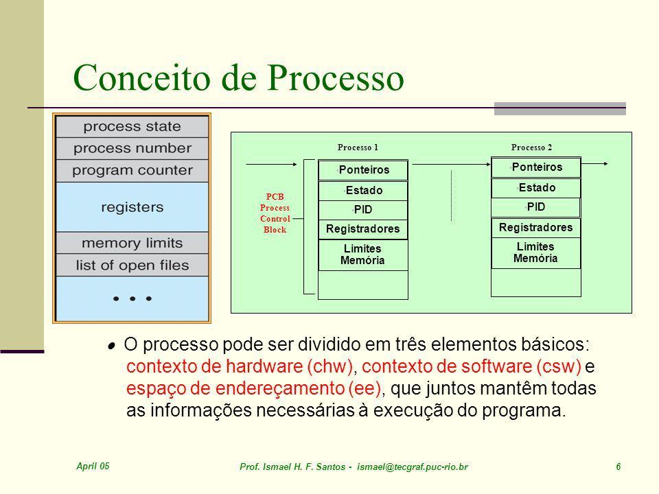 April 05 Prof. Ismael H. F. Santos - ismael@tecgraf.puc-rio.br 107 Solaris 2 Scheduling