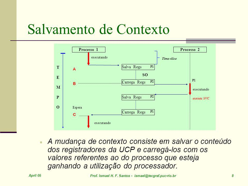 April 05 Prof. Ismael H. F. Santos - ismael@tecgraf.puc-rio.br 99 Outros Escalonamentos SOP – CO009