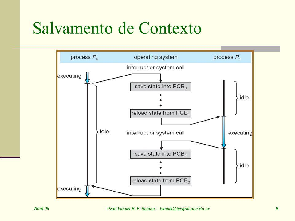 April 05 Prof. Ismael H. F. Santos - ismael@tecgraf.puc-rio.br 50 Histogram of CPU-burst Times