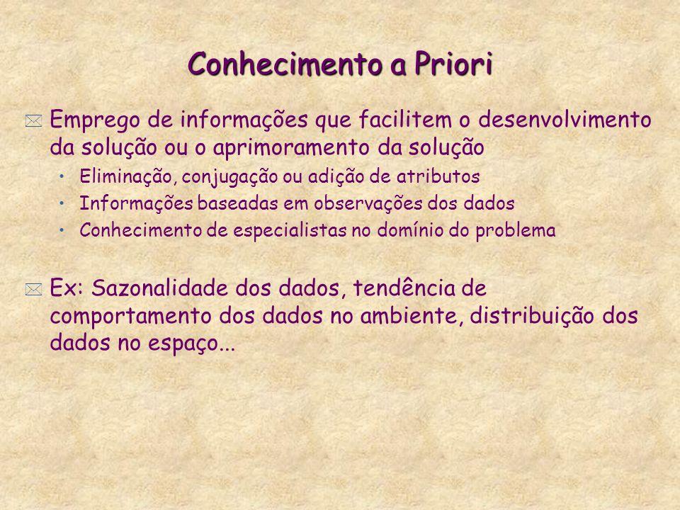 Conhecimento a Priori * Emprego de informações que facilitem o desenvolvimento da solução ou o aprimoramento da solução Eliminação, conjugação ou adiç
