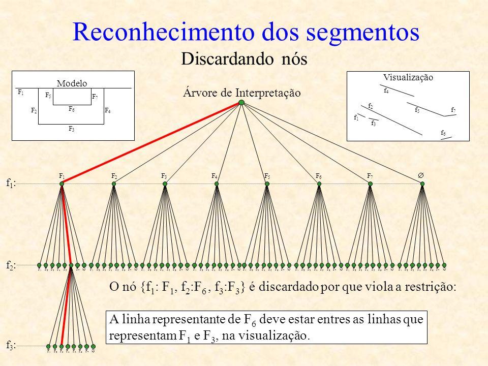 O nó {f 1 : F 1, f 2 :F 6, f 3 :F 3 } é discardado por que viola a restrição: A linha representante de F 6 deve estar entres as linhas que representam