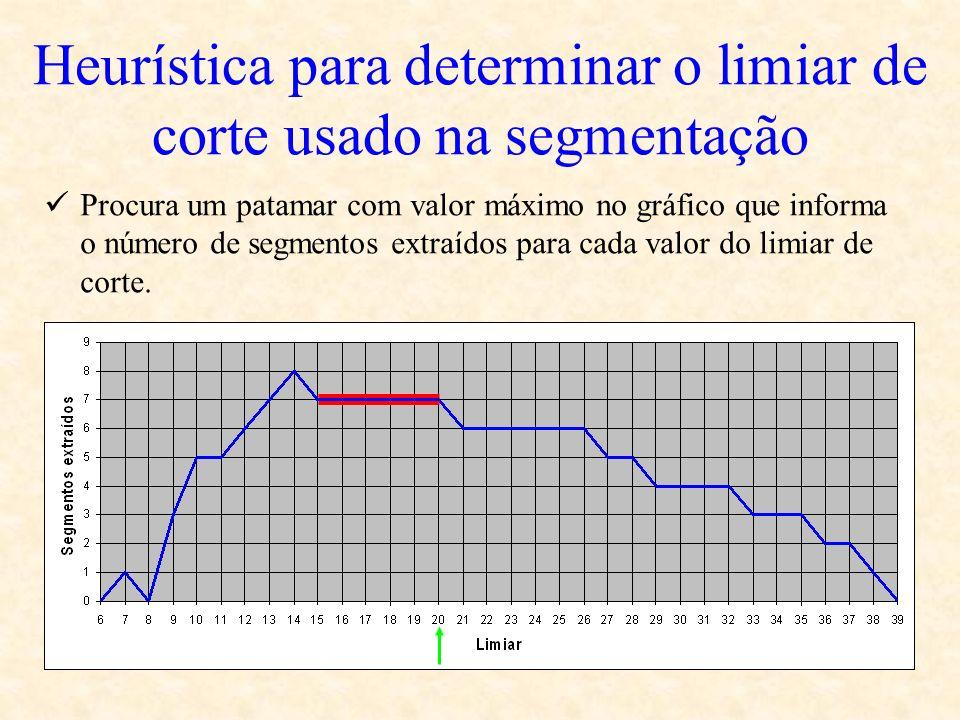 Heurística para determinar o limiar de corte usado na segmentação Procura um patamar com valor máximo no gráfico que informa o número de segmentos ext