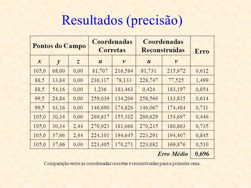 Resultados (precisão) Pontos do Campo Coordenadas Corretas Coordenadas Reconstruídas Erro xyzuvuv 105,068,000,0081,707216,58481,731215,9720,612 88,513