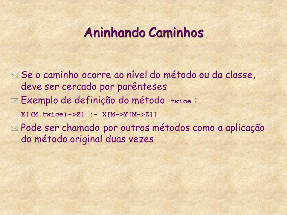 Aninhando Caminhos i)jacob:(god.people).ii)jacob:god.people.