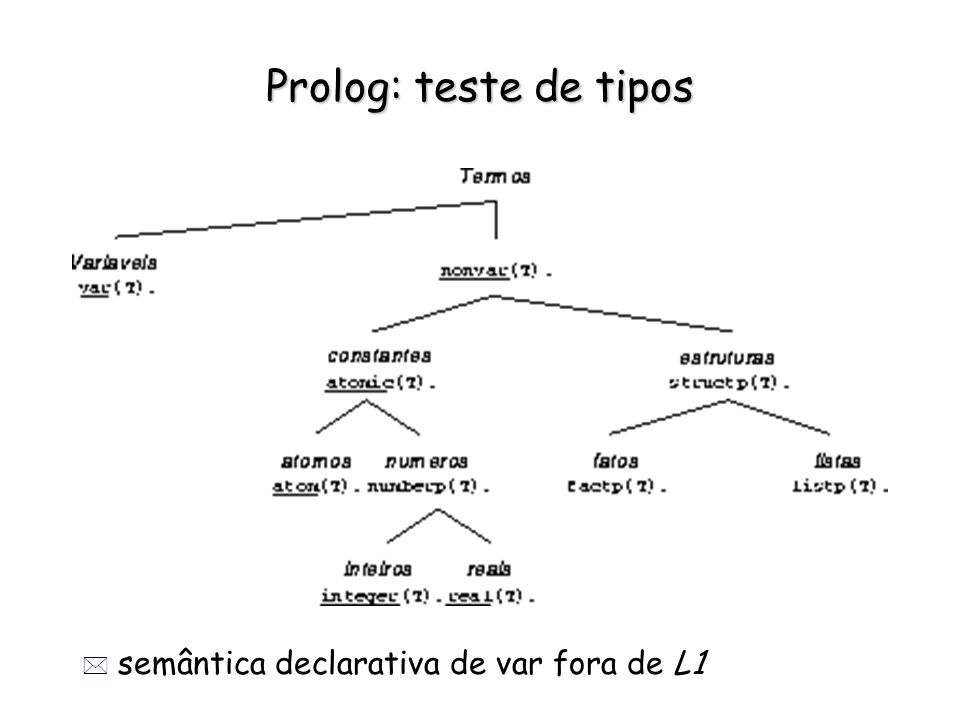 Prolog: teste de tipos * semântica declarativa de var fora de L1