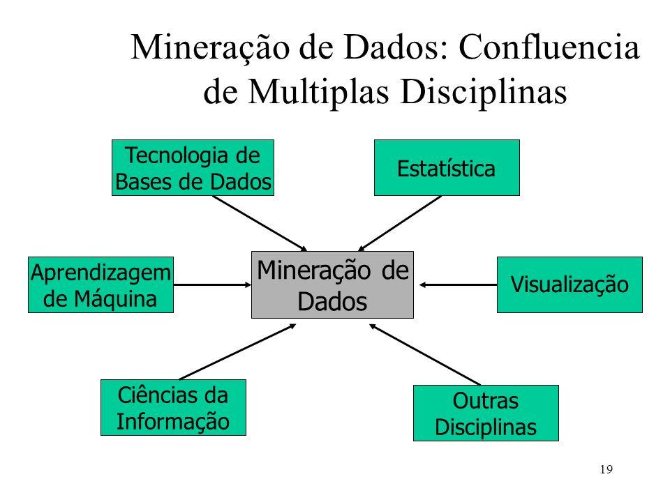 19 Mineração de Dados: Confluencia de Multiplas Disciplinas Mineração de Dados Tecnologia de Bases de Dados Estatística Outras Disciplinas Ciências da