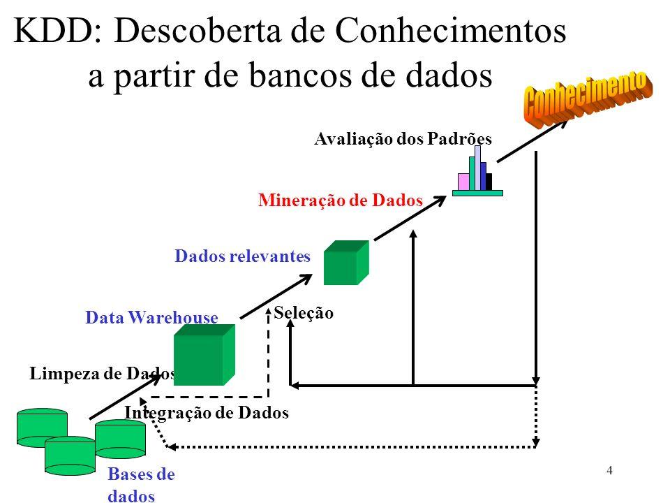 4 KDD: Descoberta de Conhecimentos a partir de bancos de dados Limpeza de Dados Integração de Dados Bases de dados Data Warehouse Dados relevantes Sel