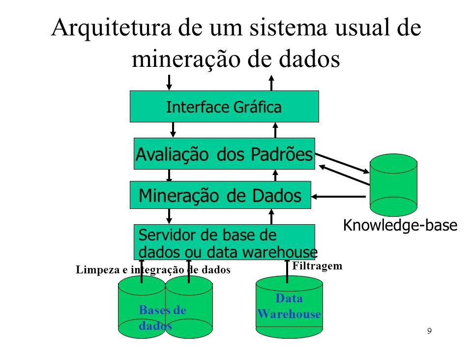 9 Arquitetura de um sistema usual de mineração de dados Data Warehouse Limpeza e integração de dados Filtragem Bases de dados Servidor de base de dado