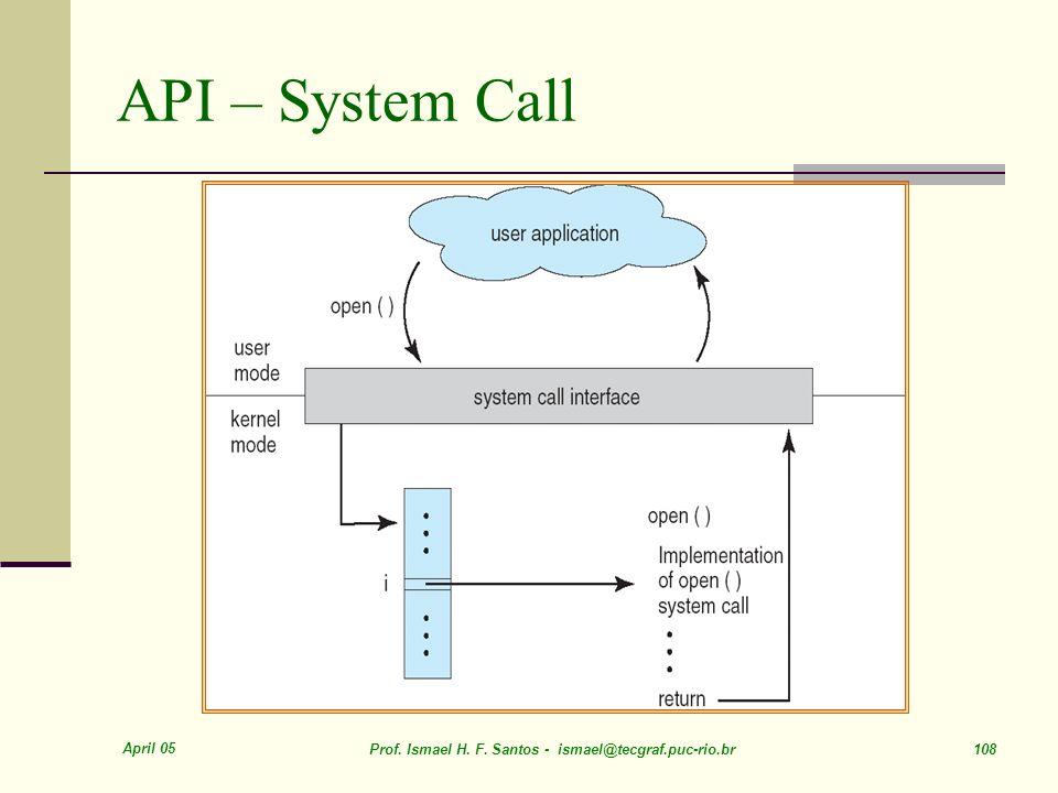 April 05 Prof. Ismael H. F. Santos - ismael@tecgraf.puc-rio.br 108 API – System Call