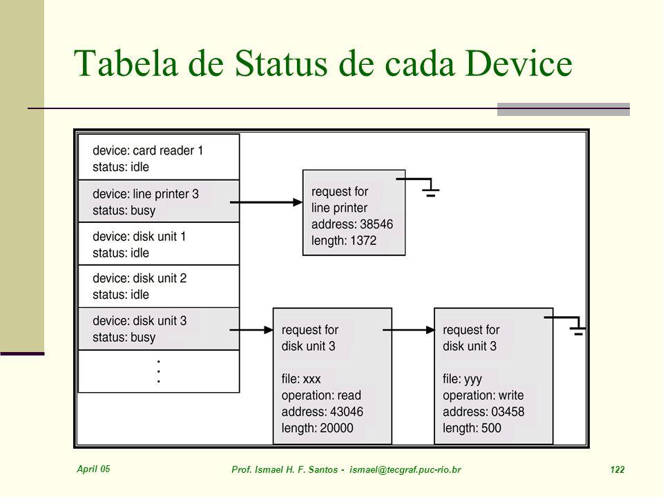 April 05 Prof. Ismael H. F. Santos - ismael@tecgraf.puc-rio.br 122 Tabela de Status de cada Device