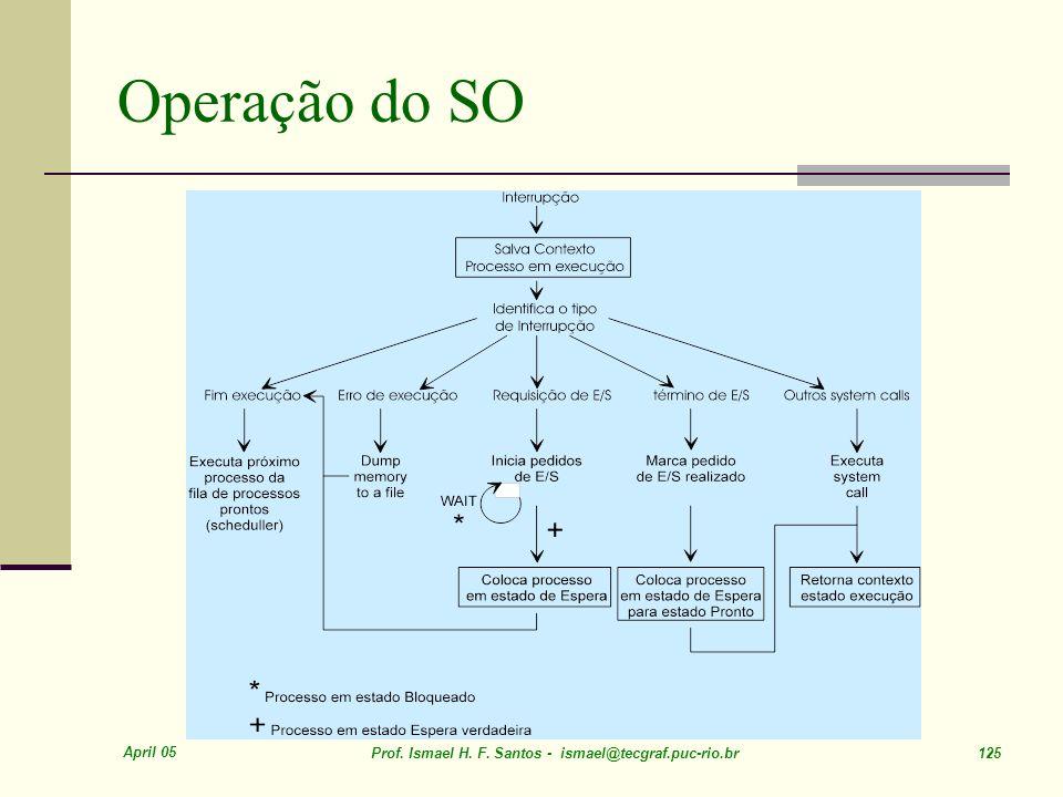 April 05 Prof. Ismael H. F. Santos - ismael@tecgraf.puc-rio.br 125 Operação do SO